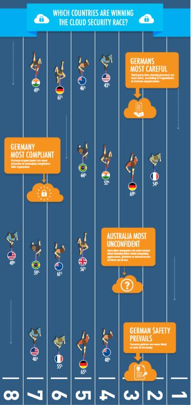 Sicherheit in der Cloud: Deutschland führt