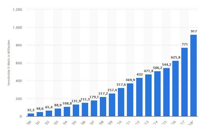 interne Kommunikation: Versendete E-Mails in Deutschland pro Jahr