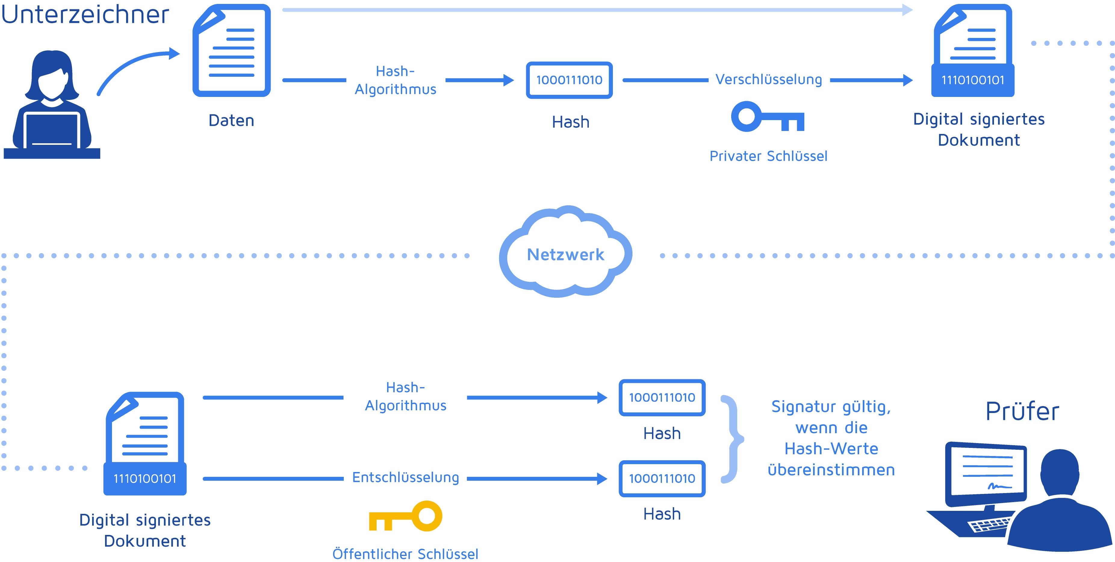 digitale Signatur: So läuft der Prozess ab