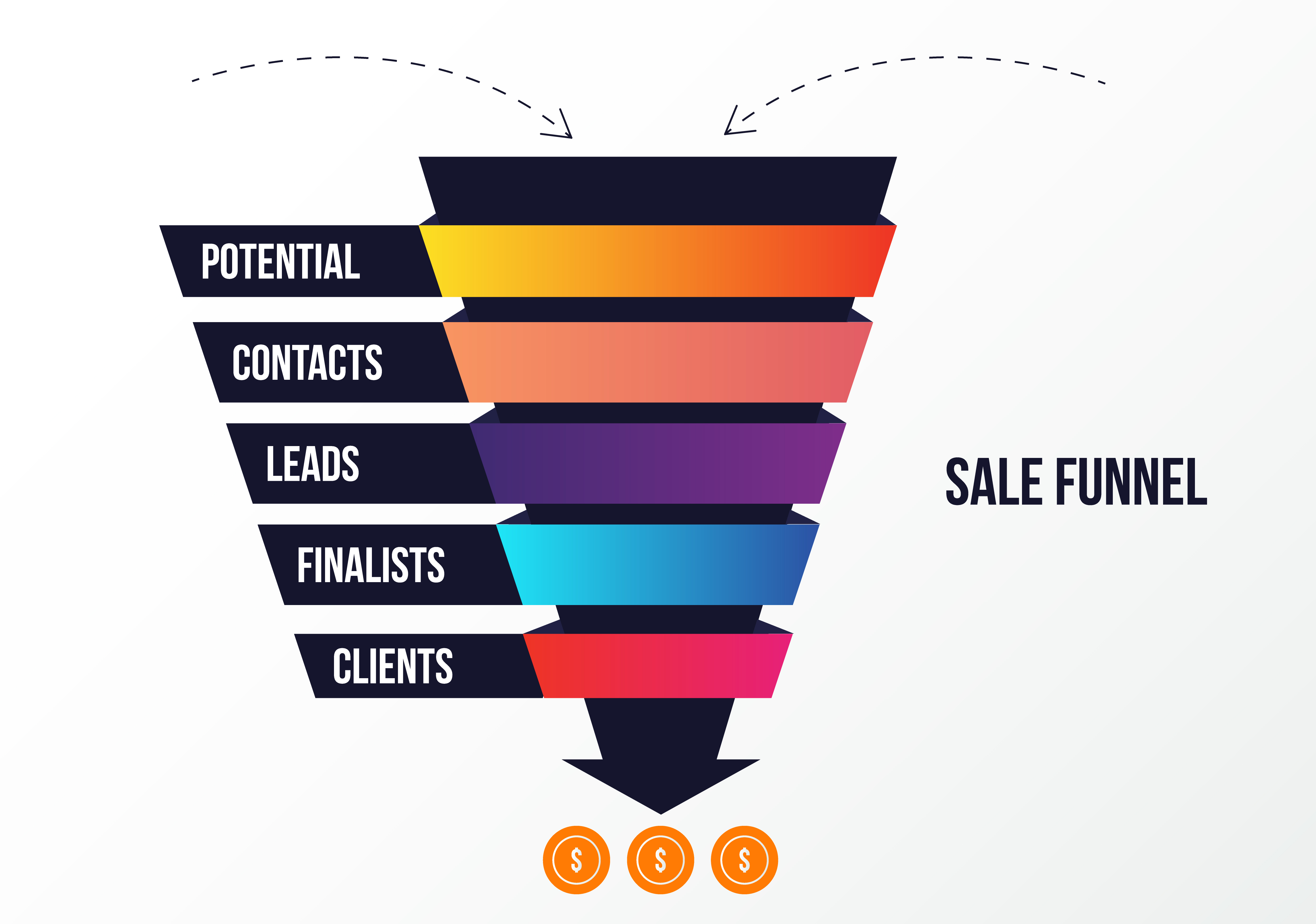 Cloud-CRM Sales Funnel