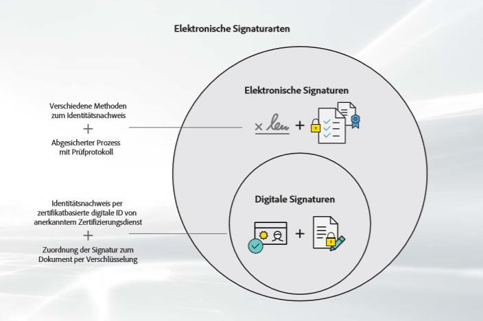 Unterschied digitale Signatur zur elektrischen Signatur